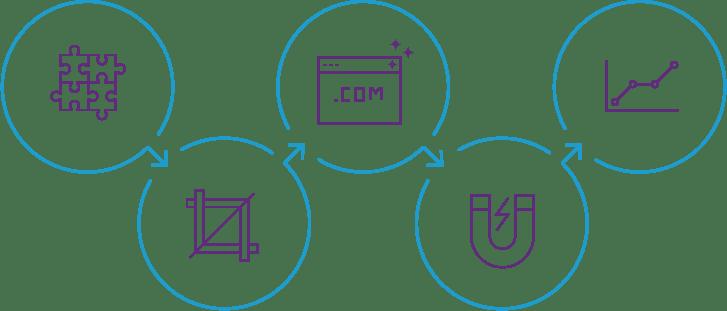 Growth Accelerator Process
